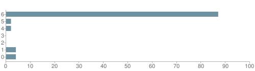 Chart?cht=bhs&chs=500x140&chbh=10&chco=6f92a3&chxt=x,y&chd=t:87,2,2,0,0,4,4&chm=t+87%,333333,0,0,10 t+2%,333333,0,1,10 t+2%,333333,0,2,10 t+0%,333333,0,3,10 t+0%,333333,0,4,10 t+4%,333333,0,5,10 t+4%,333333,0,6,10&chxl=1: other indian hawaiian asian hispanic black white